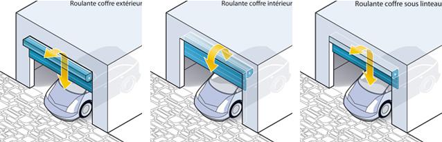 portes de garages roulantes iso home protect. Black Bedroom Furniture Sets. Home Design Ideas